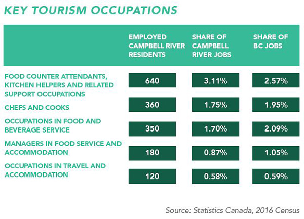 Tourism Quick Facts 2
