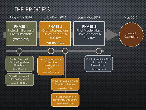 NC FJ Parks Masterplans Process Diagram2