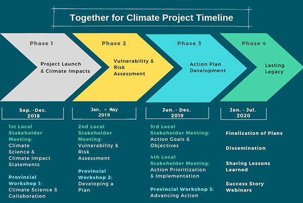 Climate Project Timeline 2019